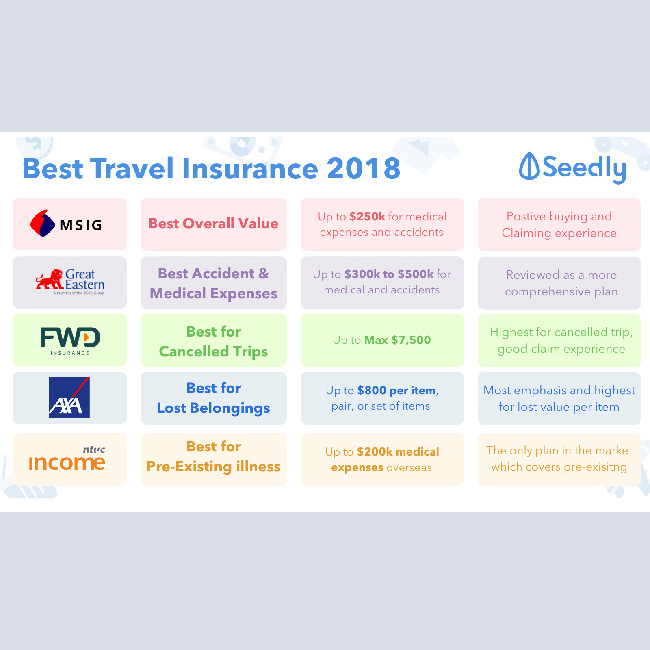 Cheat Sheet: Best Travel Insurance Guide In Singapore 2018