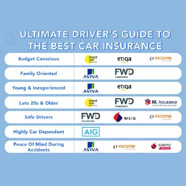 Ultimate Driver's Guide To The Best Car Insurance In Singapore