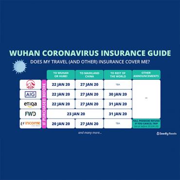 Check your travel insurance cutoff date for the Wuhan Coronavirus Outbreak
